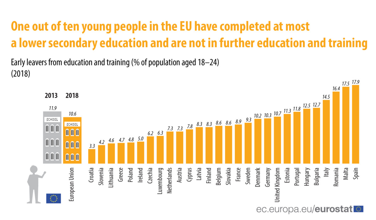 Drop Out Statistics Europe