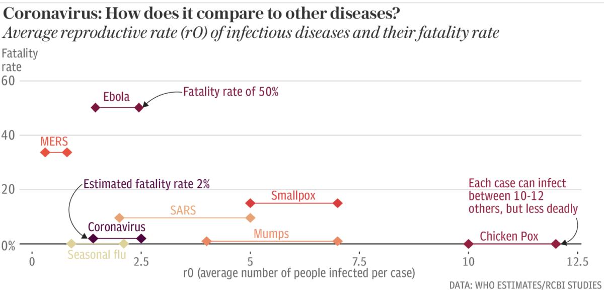 Cornavirus statistics