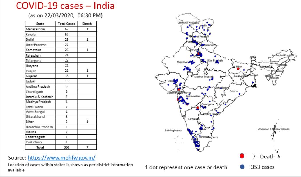 COVID-19 cases India